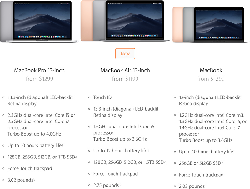 The brandnew 2018 MacBook Pro features even faster processor