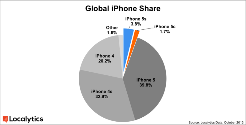 iPhone 5s and 5c Account for 5.5% of Active iPhones ...