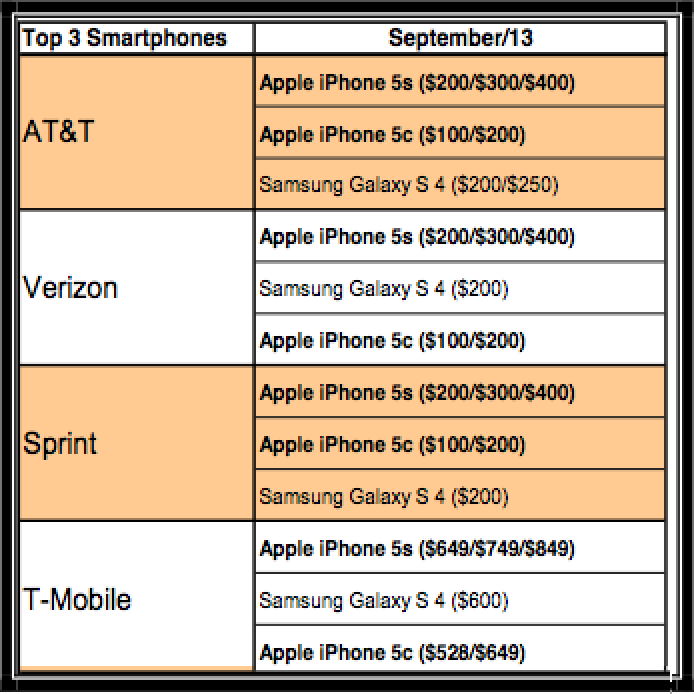 iPhone 5s Tops Sales Charts at Major U S  Carriers as iPhone 5c and