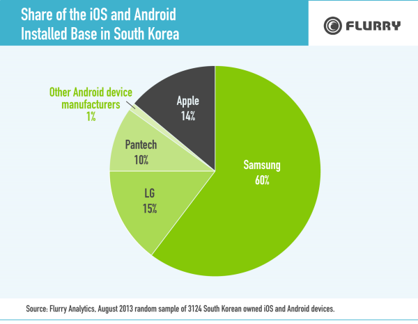 Samsung Dominates Mobile Market in Phablet-Heavy South ...