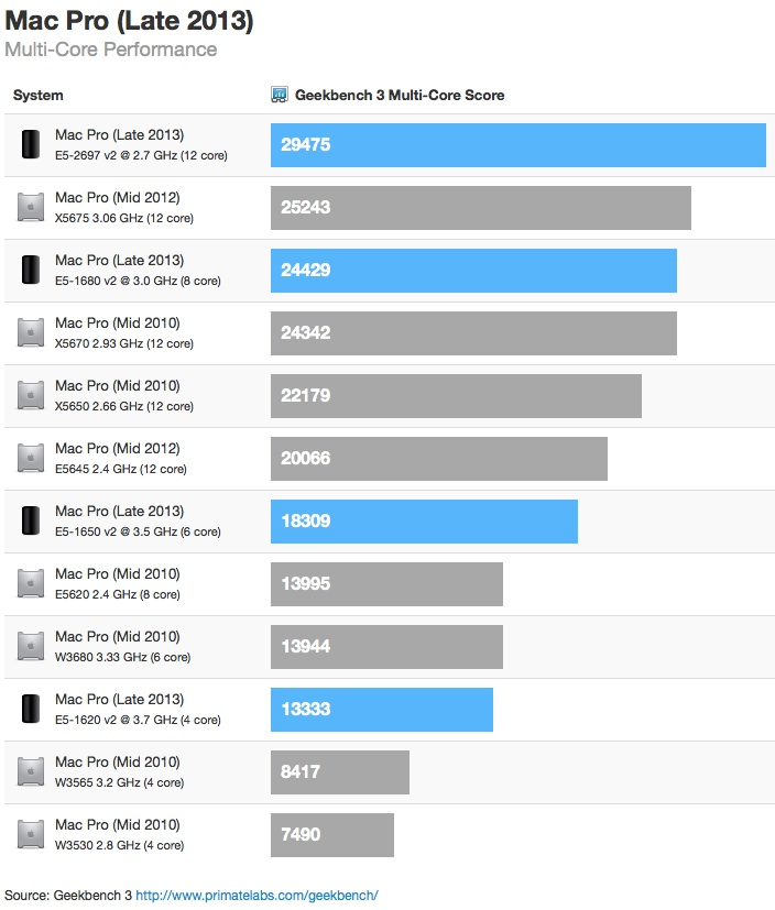 mac_pro_2013_geekbench_estimate