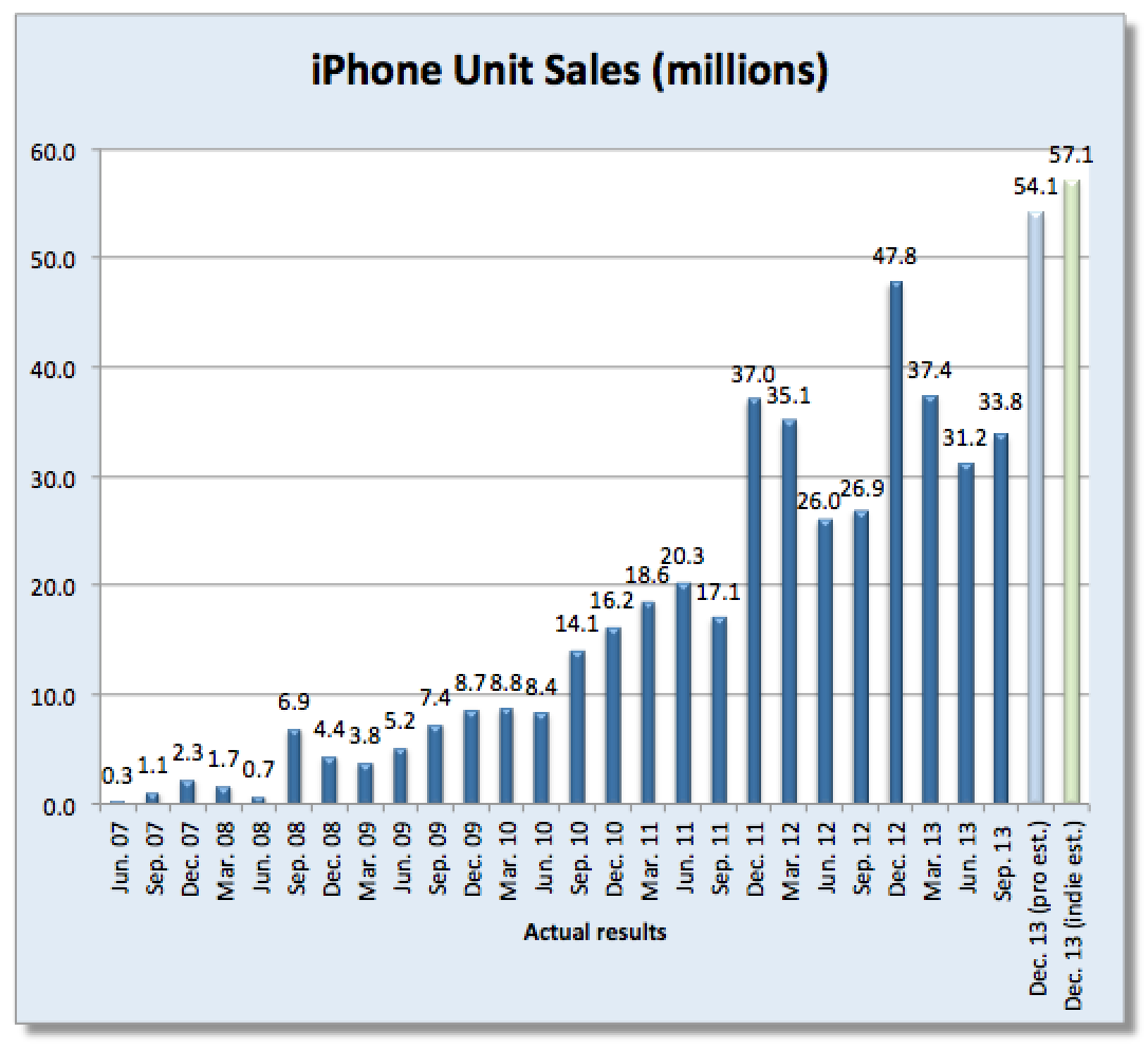 how many iphones has apple sold analysts estimate apple sold record 55 3 million iphones 18482