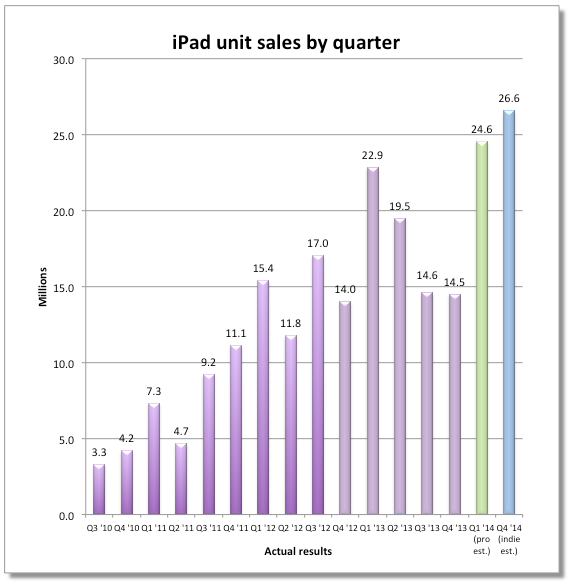 ipad-sales-estimate-4q-2013