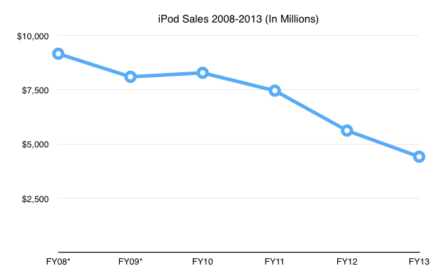 tim cook  ipod is a  u0026 39 declining business u0026 39