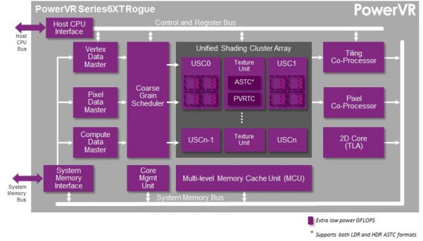 Imagination Technologies Extends Powervr Licensing Agreement With Block Diagram Iphone 5 Apple Macrumors