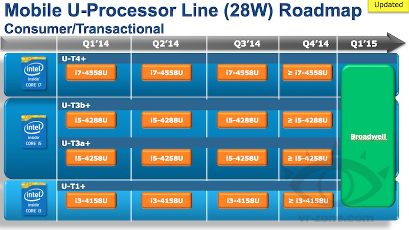 intel_feb14_28w_roadmap