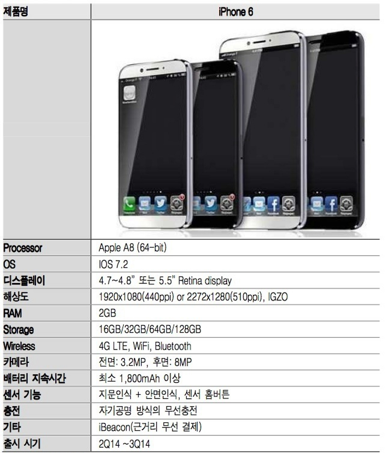 Sketchy Report Claims Full iPhone 6 iPhone Details: Larger ...