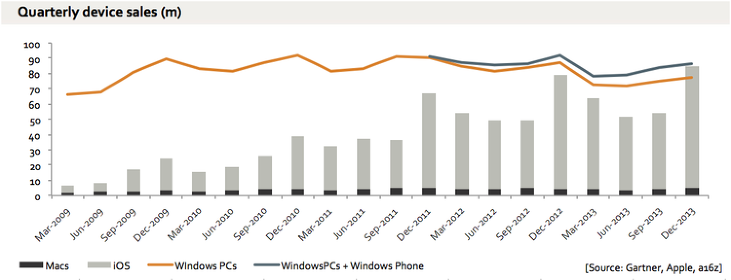 Apple Sold More Macs and iDevices Than All Windows PCs