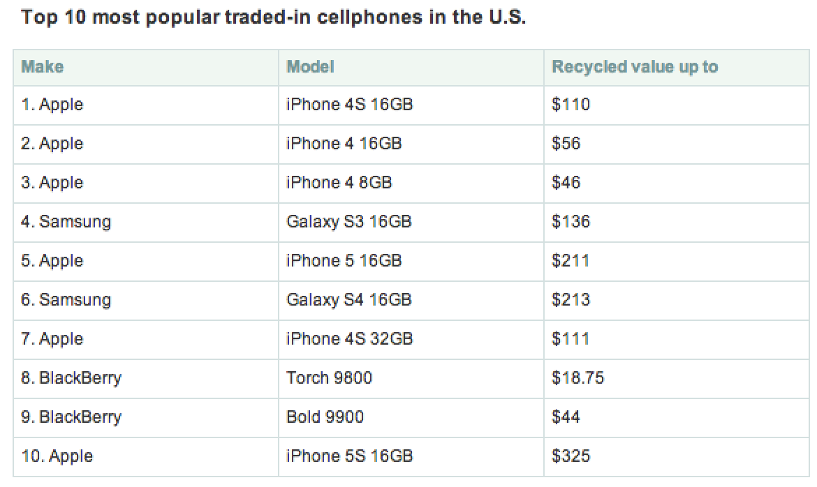 U.S. Consumer Stockpile of Unused iPhones Valued at $13.4