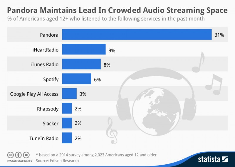 Apple's iTunes Radio Becomes Third Most Popular U S  Music
