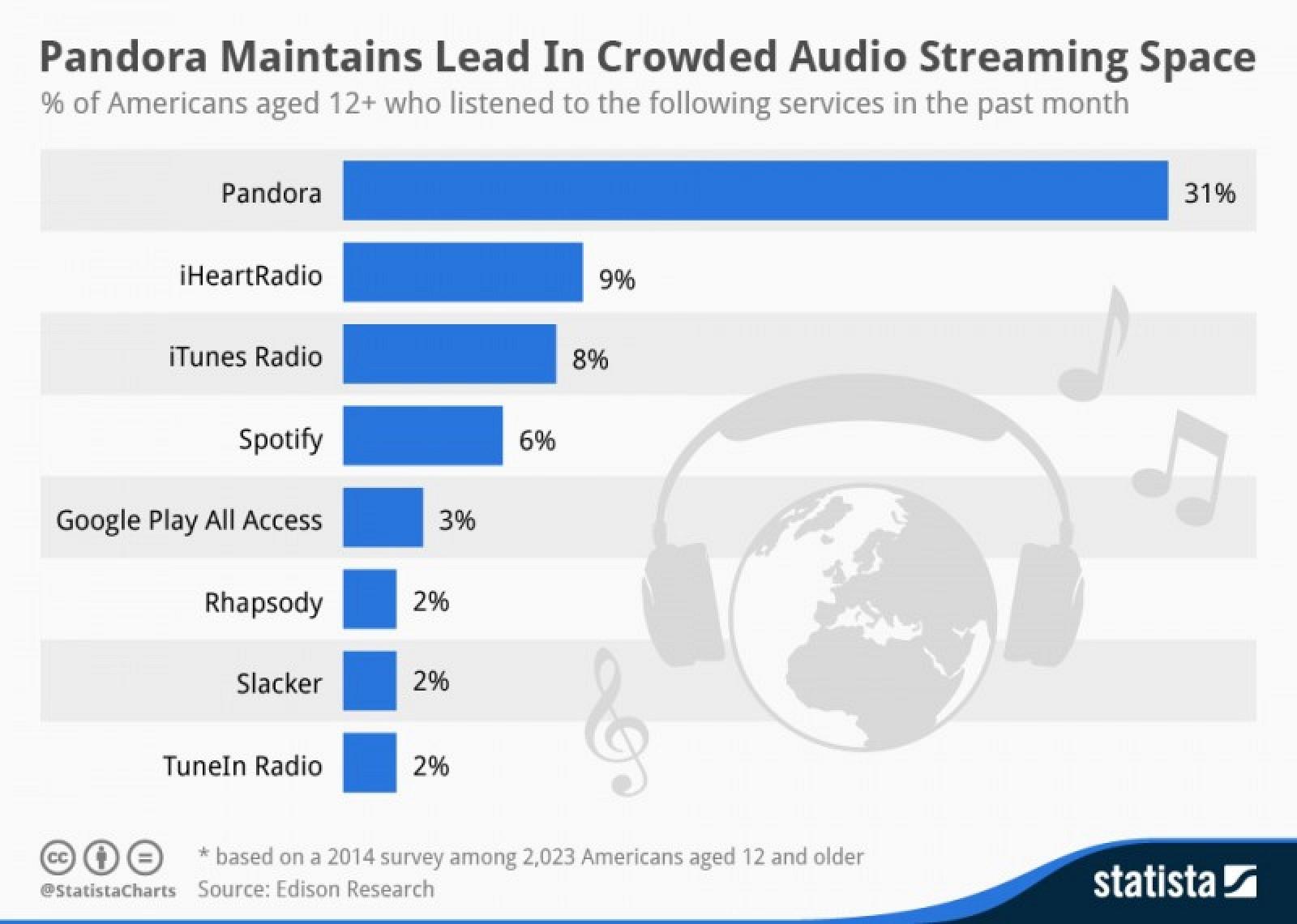 apple s itunes radio becomes third most popular u s music streaming service mac rumors