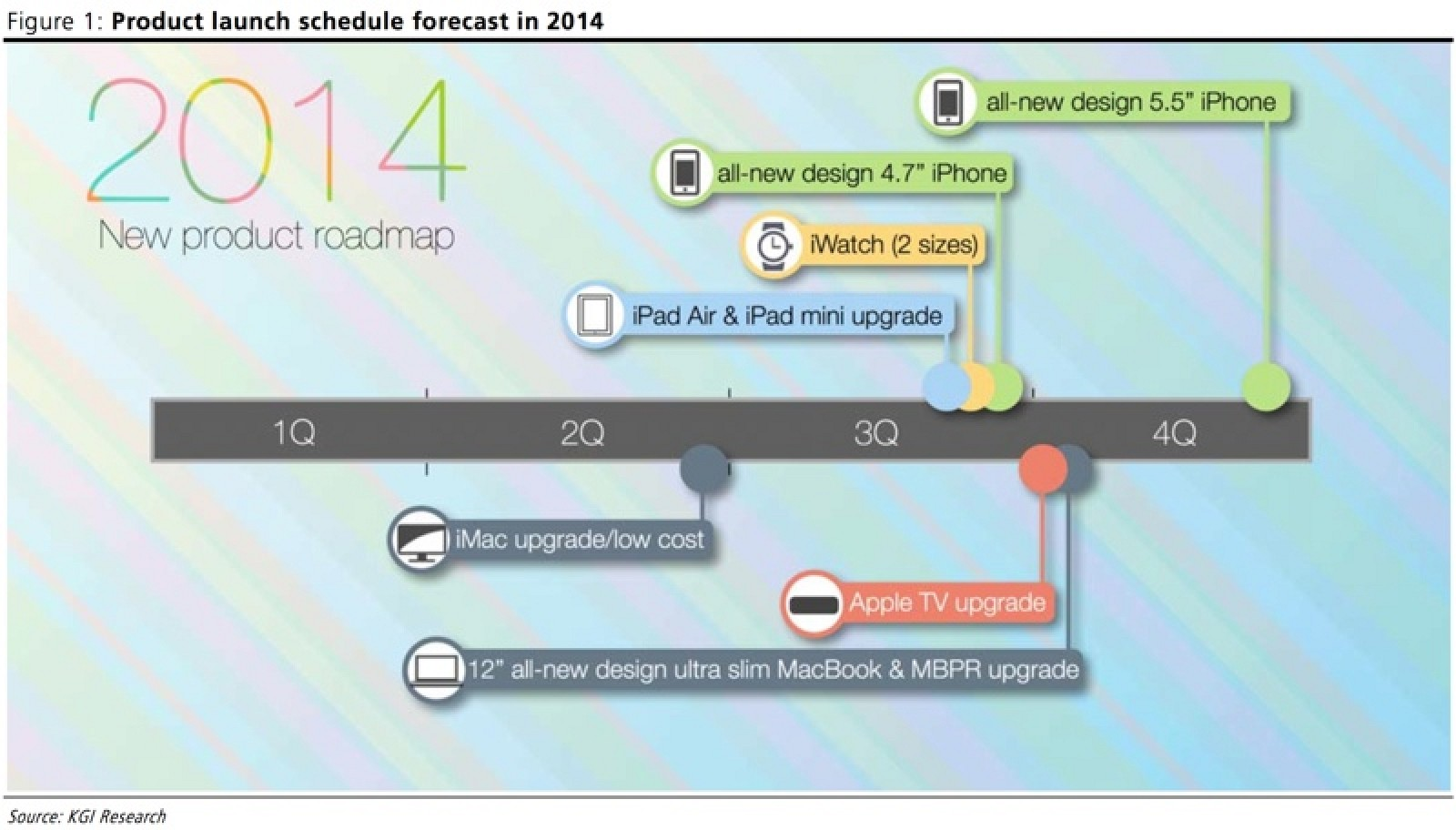 apples 2014 product roadmap new iwatch iphones ipads apple tv and macbooks coming mac rumors - New Product 2014