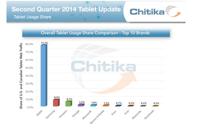 chitika-tablet-2014-april