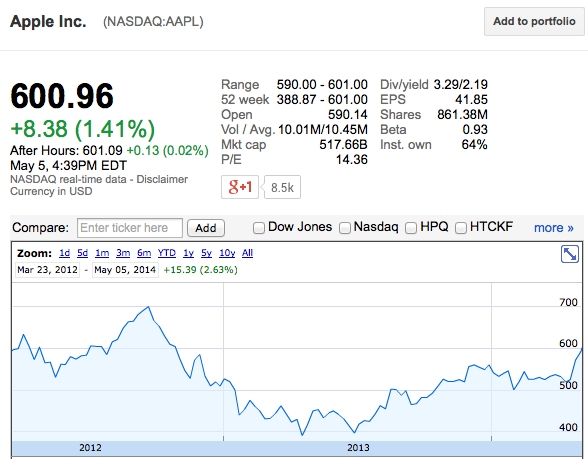 Apple's Stock Price Breaches $600 for First Time in 18 ...