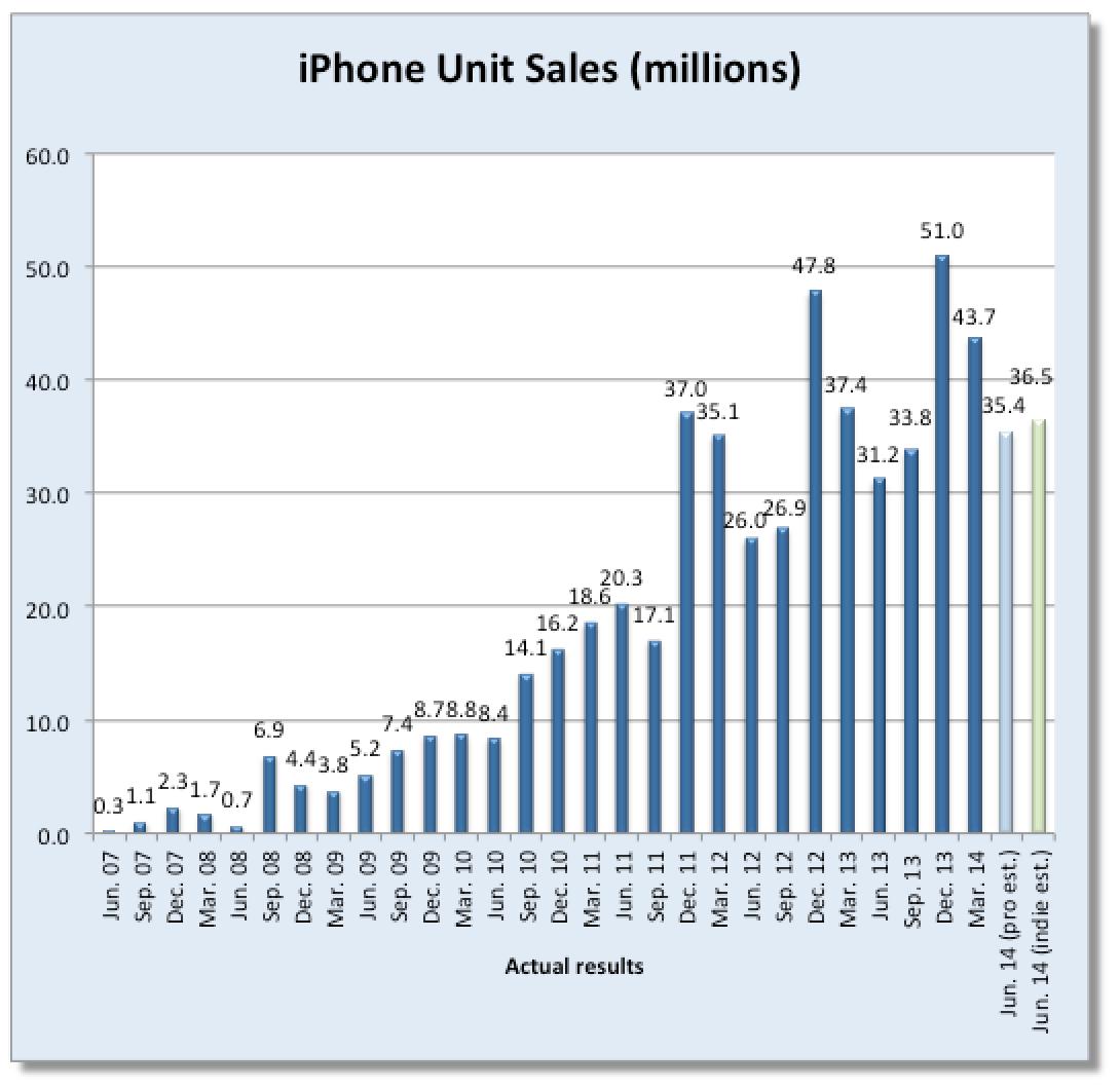 Iphone X Sales Graph