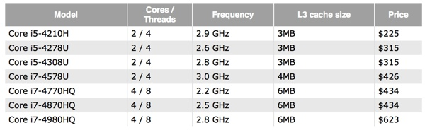 The New Processors Provide A Modest 200 MHz Speed Boost Over Existing Haswell Chips