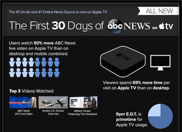 Abc News Apple Tv Infographic Crop
