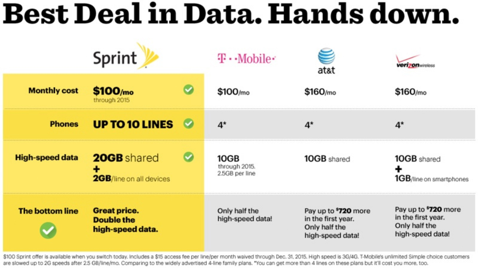 sprint plans for iphone sprint announces new data heavy family pack plan 16189
