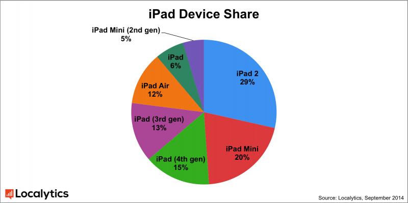 ipad_device_sharelocalytics