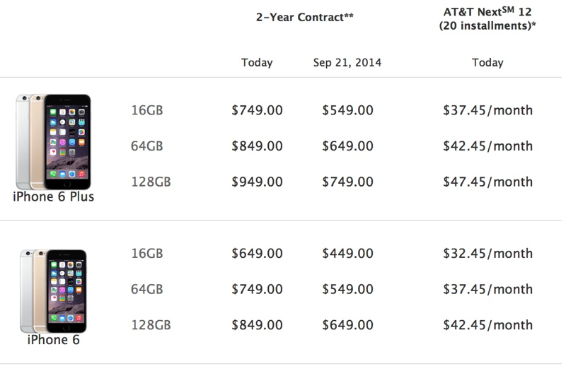 Verizon Iphone  Upgrade Cost