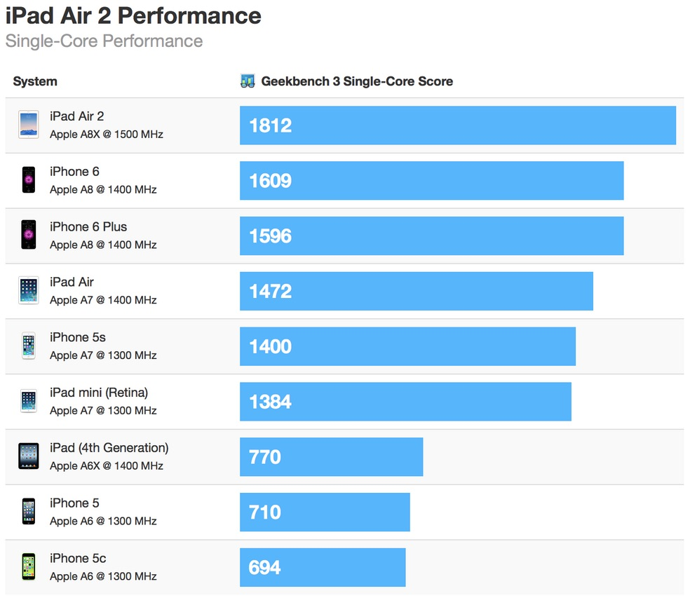 Ipad Air 2 Up To 55 Faster Than Iphone 6 Up To 68