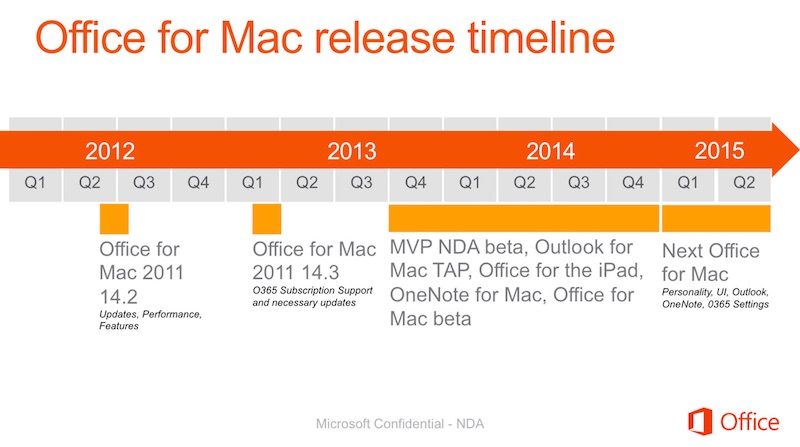 office_mac_2015_timeline