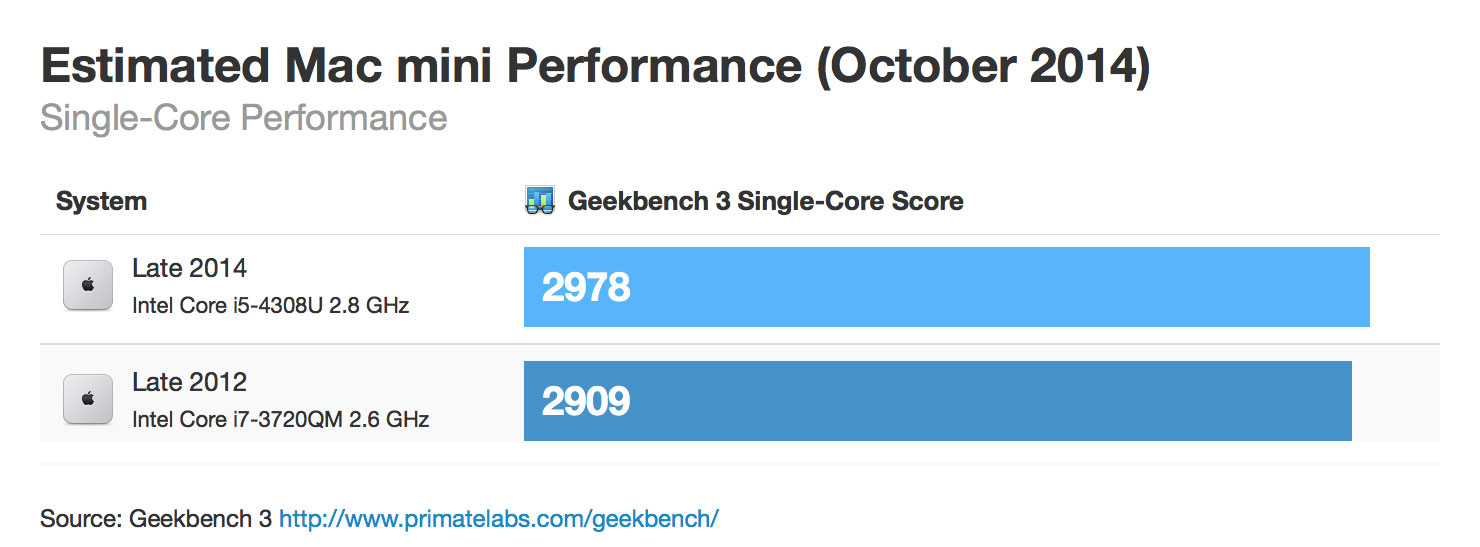 mac mini 2012 performance comparison