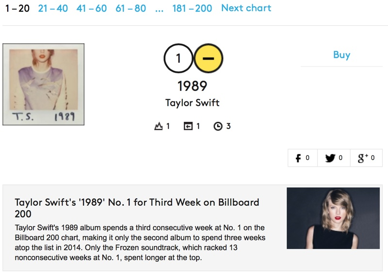 Billboard 200 Chart to Incorporate Digital Track Sales, On