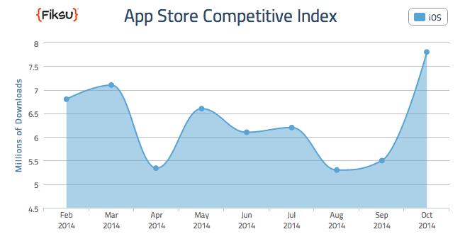 fiksu-october-app-downloads