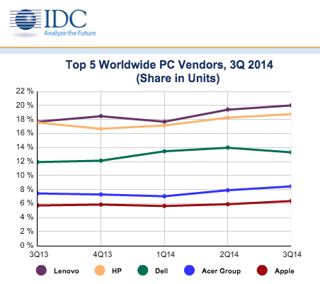 idc-worldwide-q32014