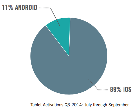 Android Slips as Apple Gains Enterprise Market Share in Q3