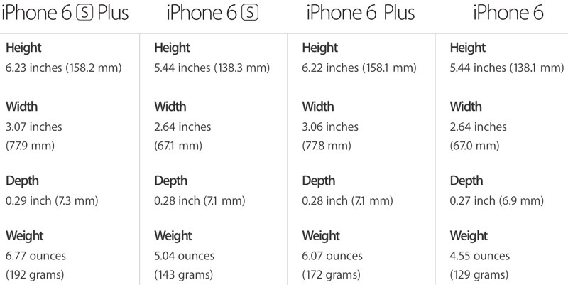 iphonesizecomparison