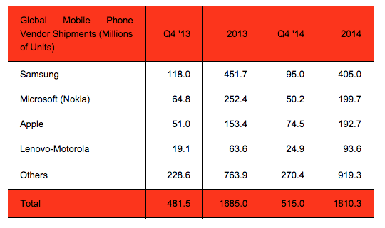 Apple Samsung Mobile Vendors Q4 14