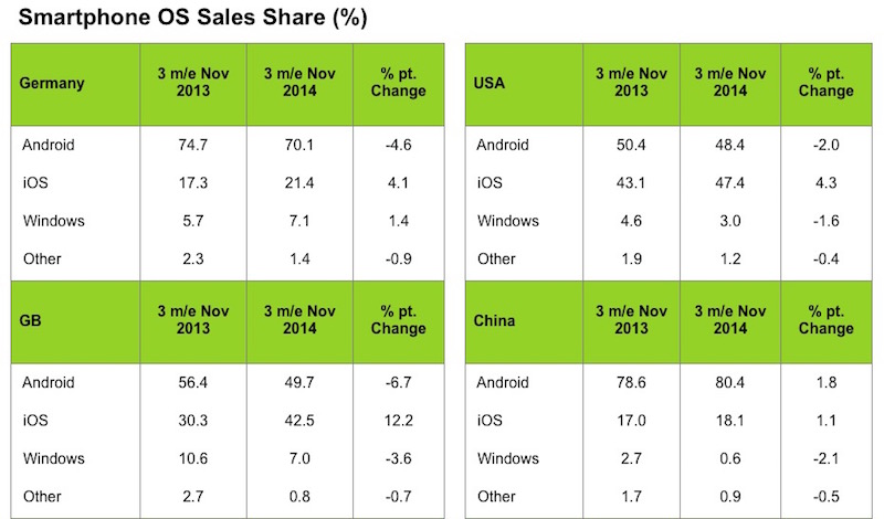 In The US Cupertino Based Companys Share Of Smartphone Sales Grew 43 Points To Reach 474 Percent Market An Unsurprising Performance Given