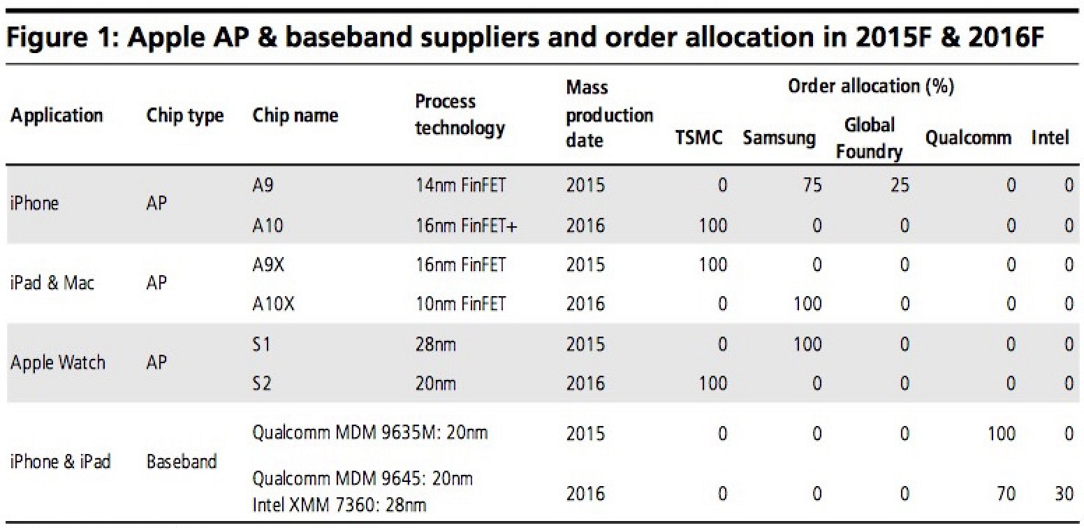 Apple Diversifies Chip Orders For IOS Device And Watch Amid Predictions Of ARM Macs