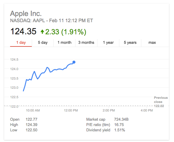 Apple Stock February 2015