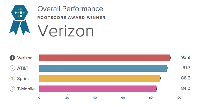 Sprint And TMobile Make Improvements In But Continue To Trail - Att mobile coverage map