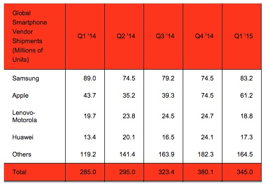 Strategy Analytics Q1 2015 Vendors