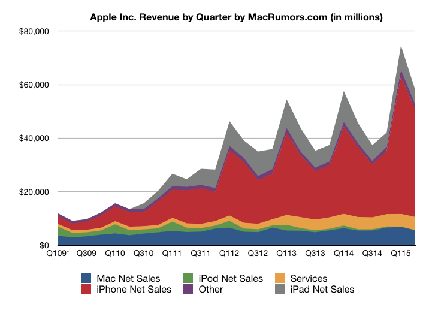 When Does Uber Pay >> Apple Reports Record March Quarter Results of $13.6B ...
