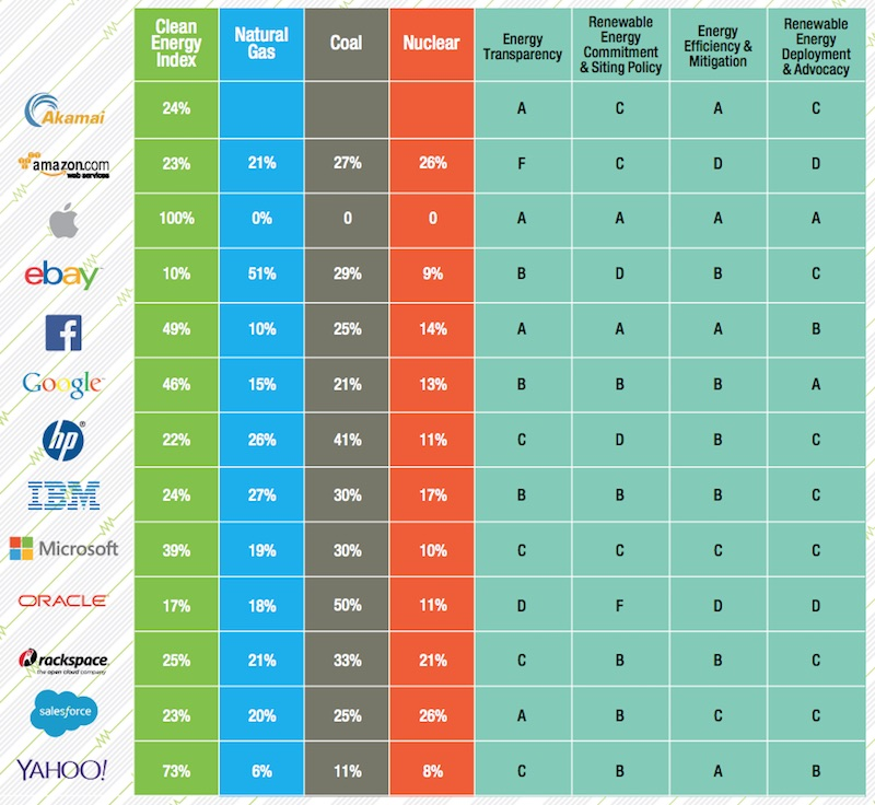 Greenpace Clean Energy Index Scorecard 2015