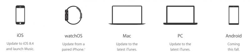 Apple Music Availability