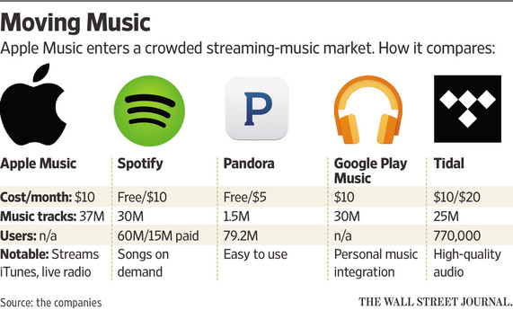 Spotify Announces 75m Active Users Raises 526m Following
