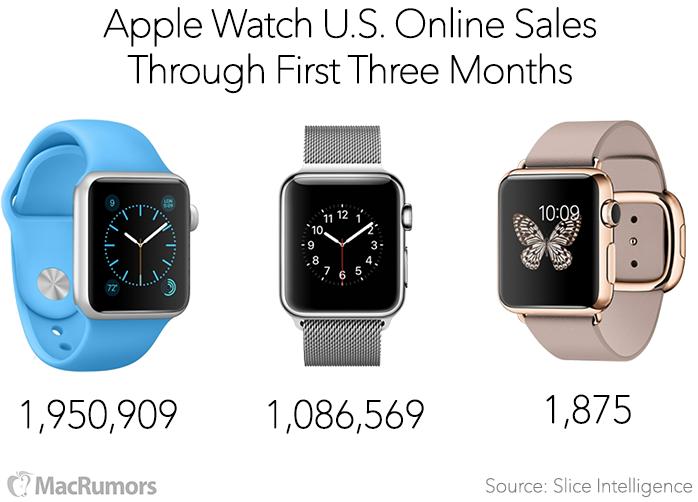 Predaje Apple Watch - svetapple.sk