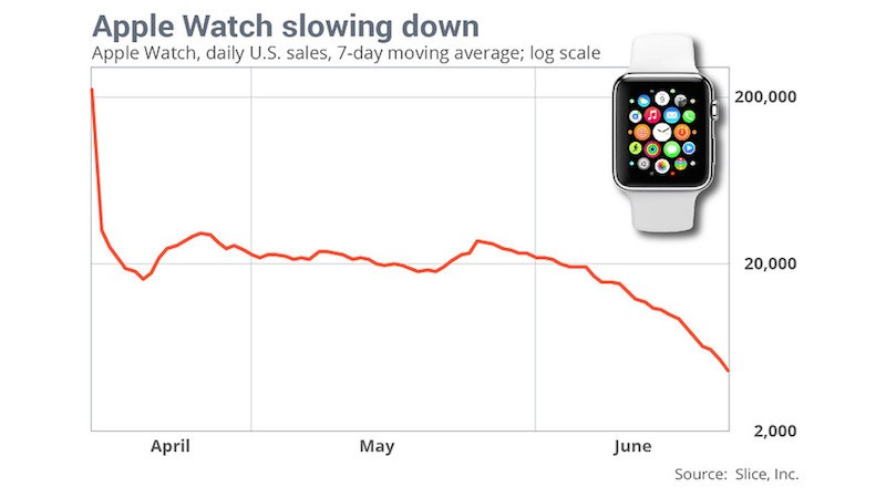 Apple Watch Demand Slides Significantly in June as Launch