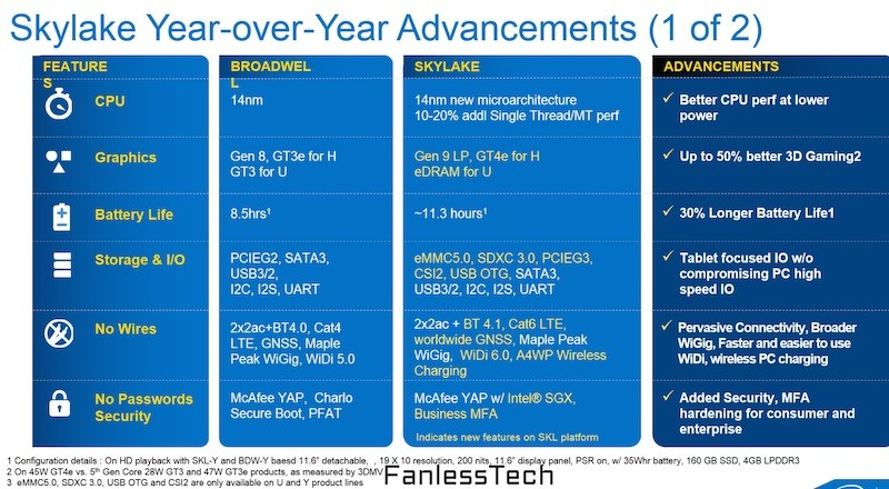 Intel Skylake Processors: Up to 20% Performance Boost, 41