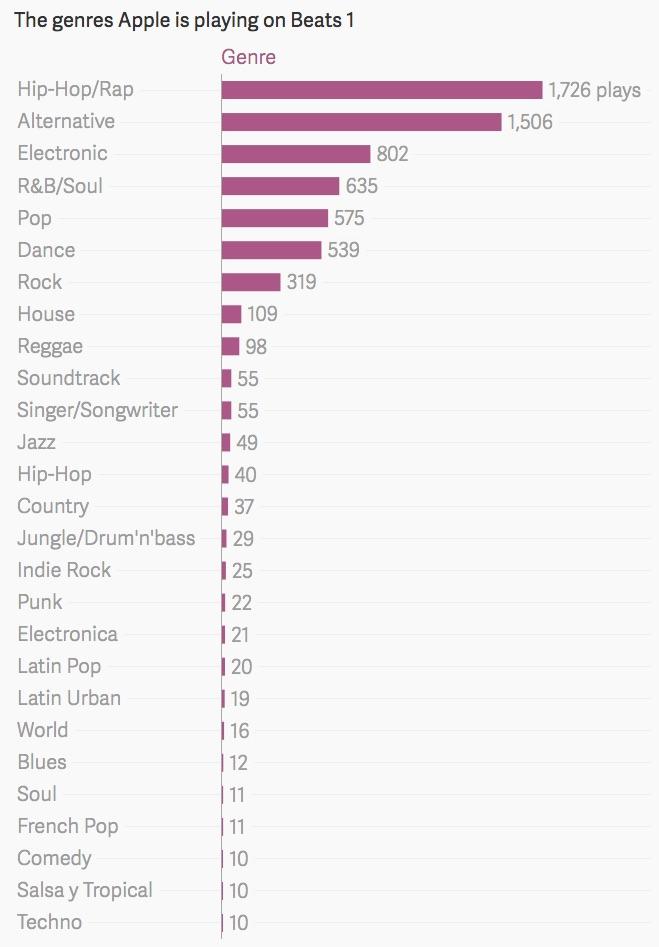 Quartz Beats 1 Genres
