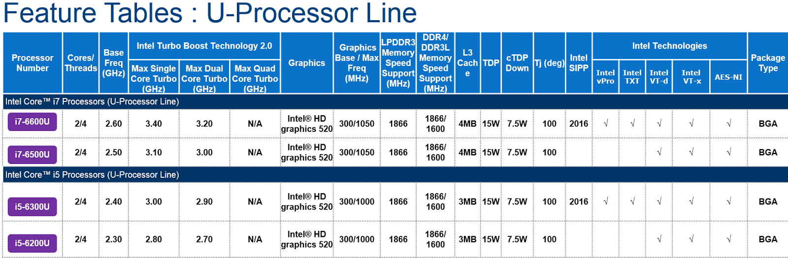 Intel's Skylake Processor Lineup for MacBook Air Unveiled