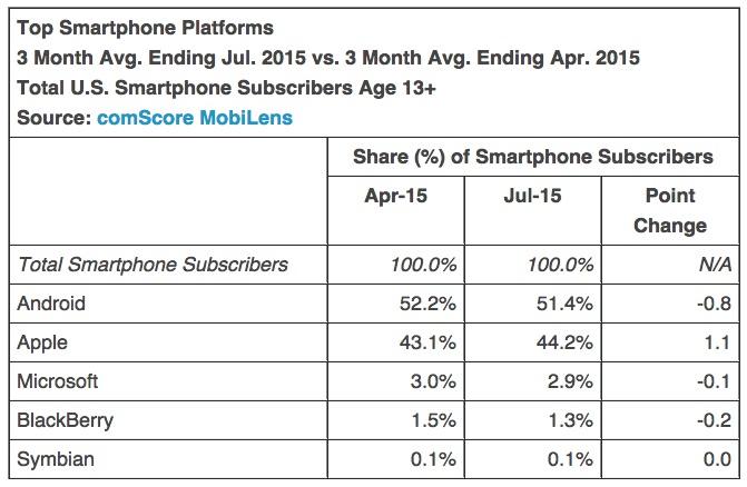 comscore-july-2015-smartphone-OS-share