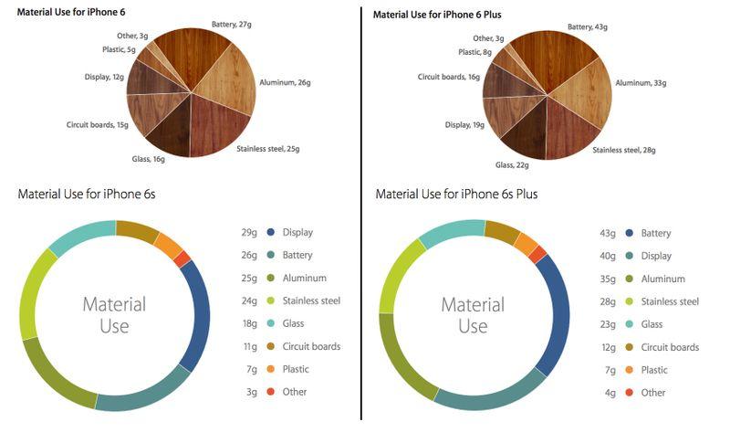 iPhone-6-vs-6s-Material-Breakdown