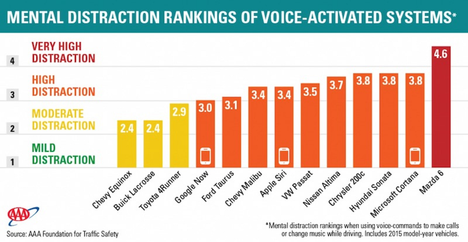 New Study Finds Siri More Distracting Than Google Now ...